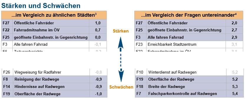 Hamburgs Stärken und Schwächen im Fahrradklimatest 2014