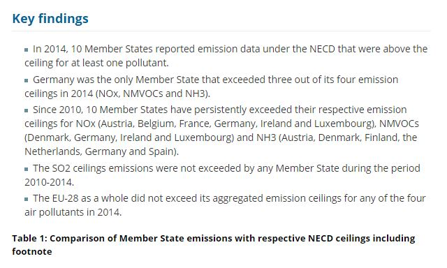 Kernpunkte der Datenauswertung von 2010 - 2014. Quelle: Europäische Bundesumweltamt